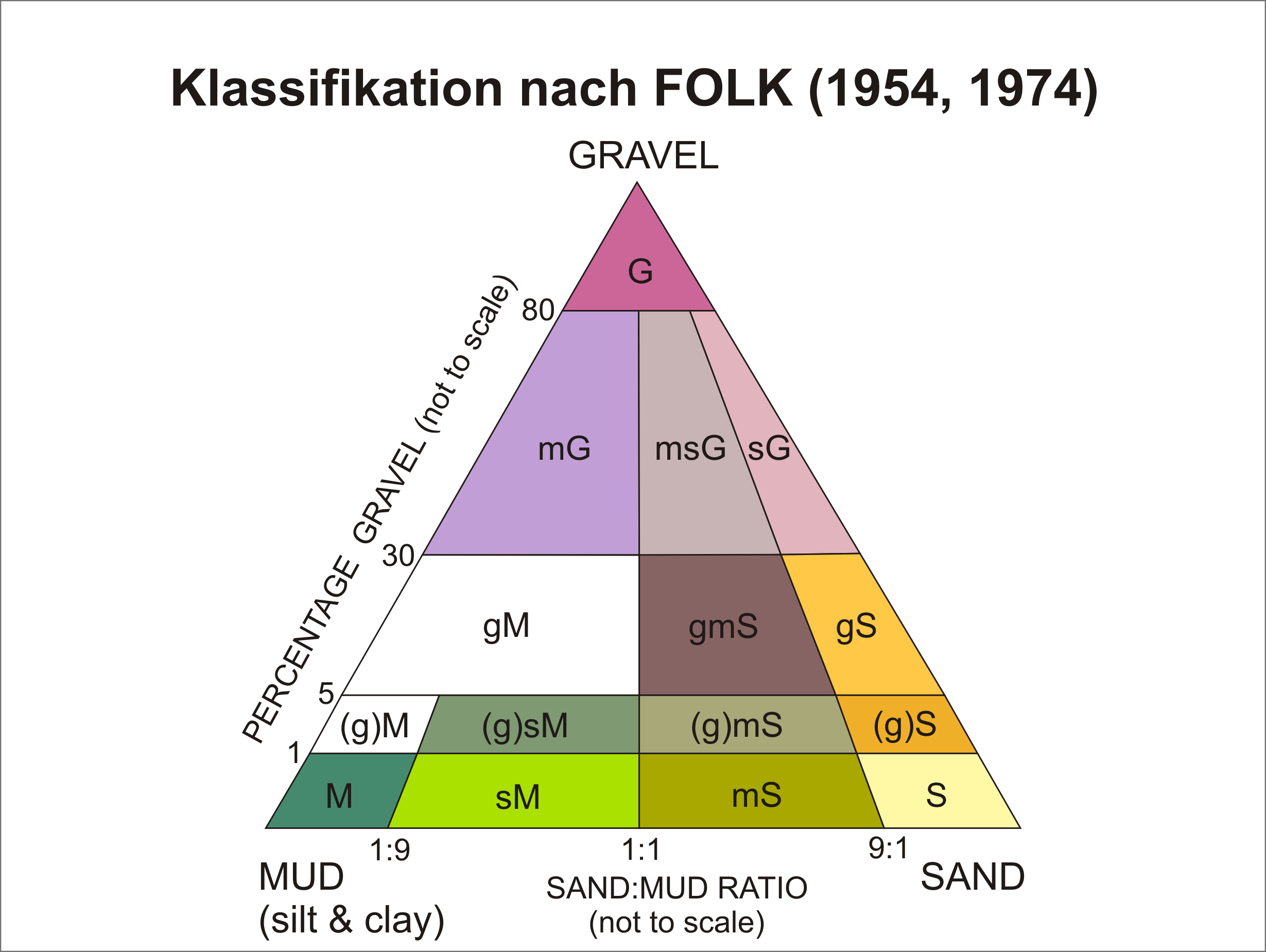 FOLK_Klassifikation_fürThemenreise.png